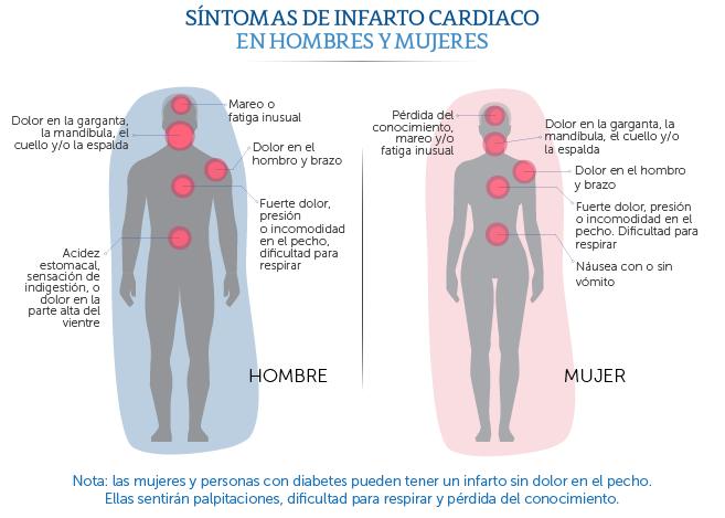 Los dolores a la escoliosis del departamento de pecho de la columna vertebral los síntomas
